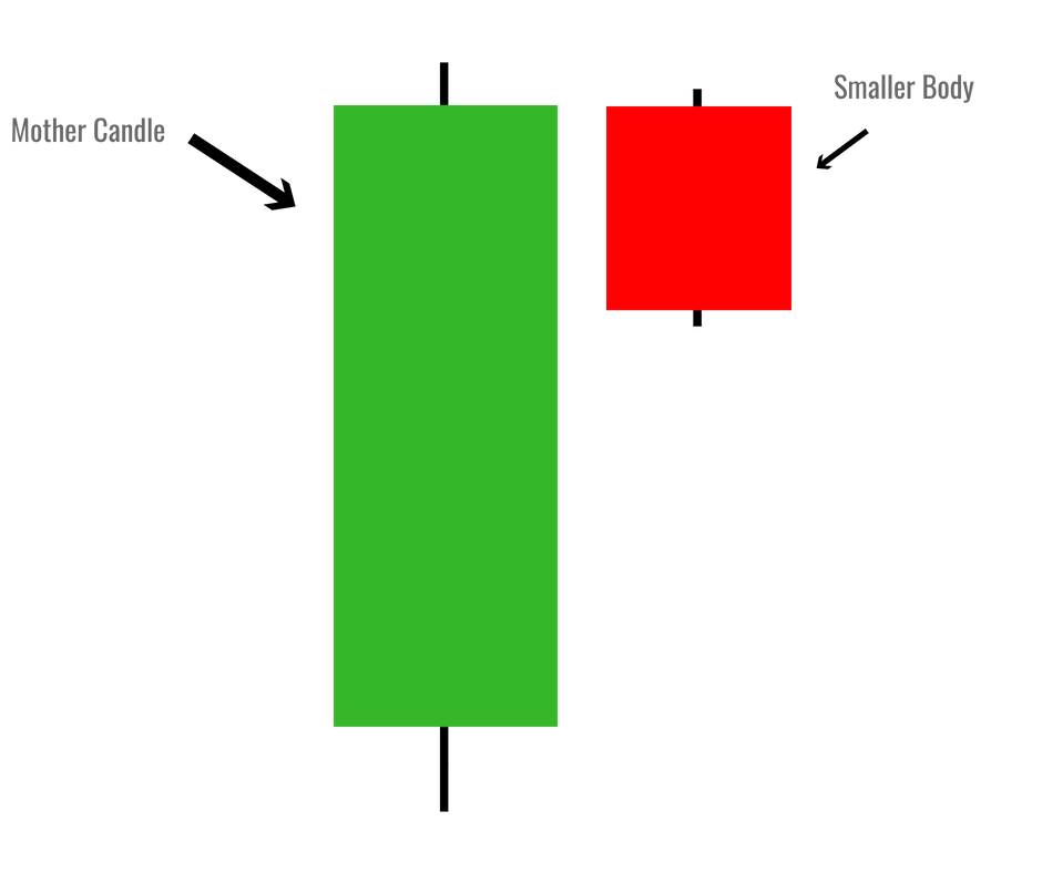 10 Essential Candlestick Patterns Every Trader Should Know